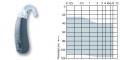 Siemens Infiniti İşitme Cihazları
