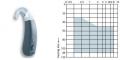Siemens Phoenix 213 Kulak Arkası İşitme Cihazı