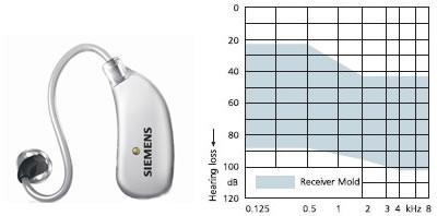 Siemens Cielo Kulak Arkasi Isitme Cihazi Siemens Isitme